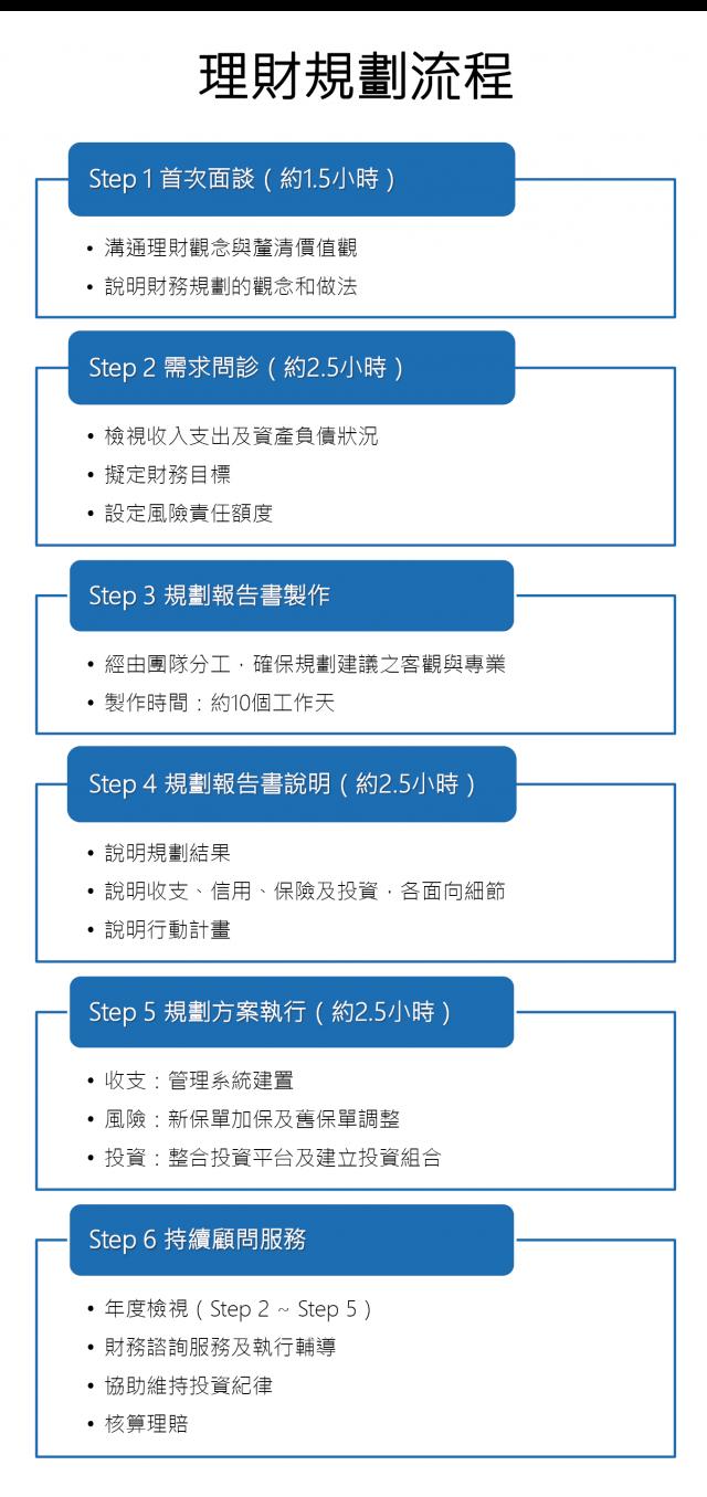 理財規劃流程