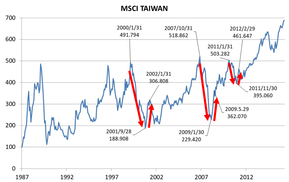 MSCI TAIWAN