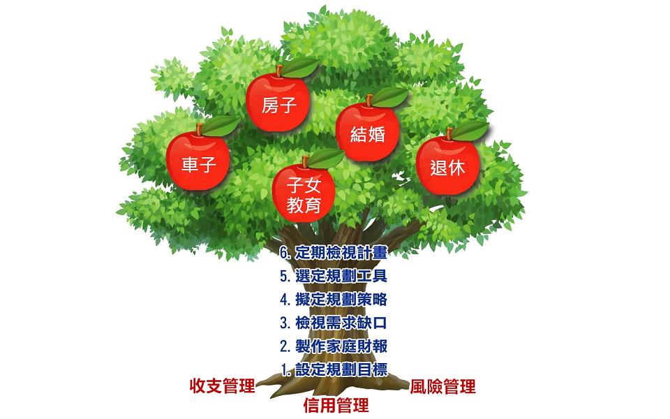財務規劃樹