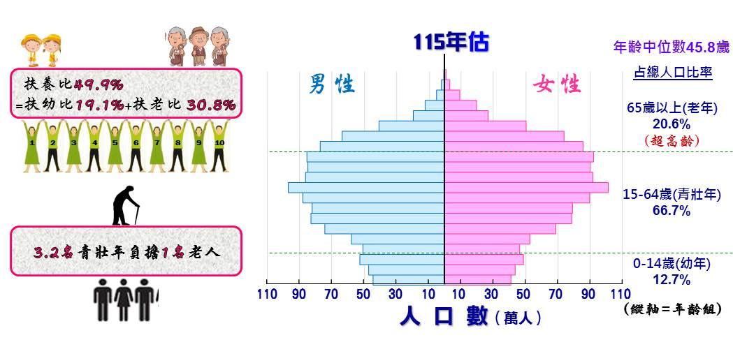115年人口數預估